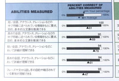 答率がパーフェクトでなくてもリスニング495点満点のアビメ