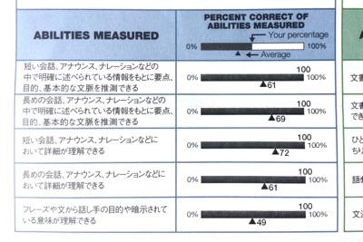 正答率全て100パーセントでリスニング495点満点のアビメ