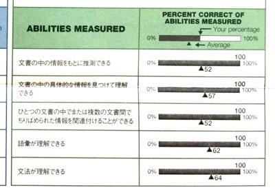 正答率100パーセントで新形式TOEICリーディング495点満点のアビメ